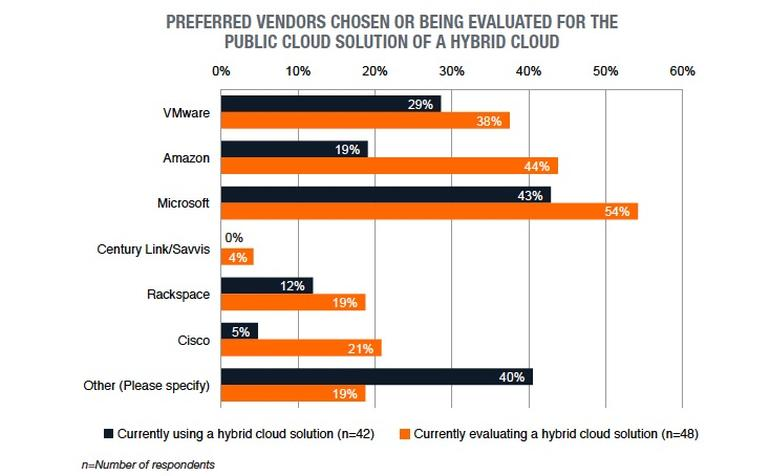 vendors-hybrid-cloud